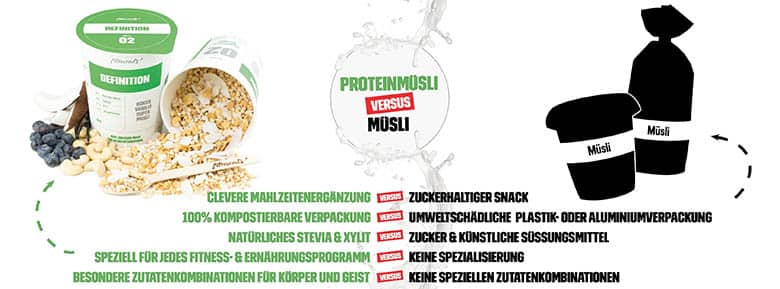 Fitmeals Müsli Online Shop